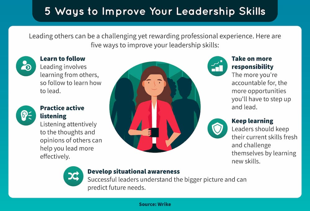 A list of five skills needed for effective leadership.