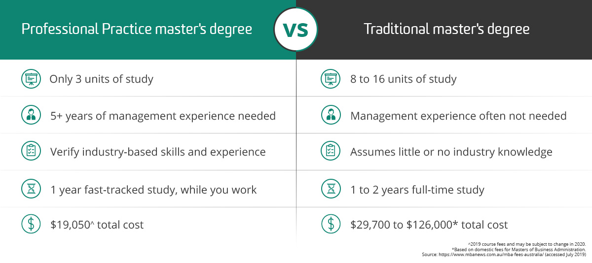 What is a Professional Practice Degree?   Deakin