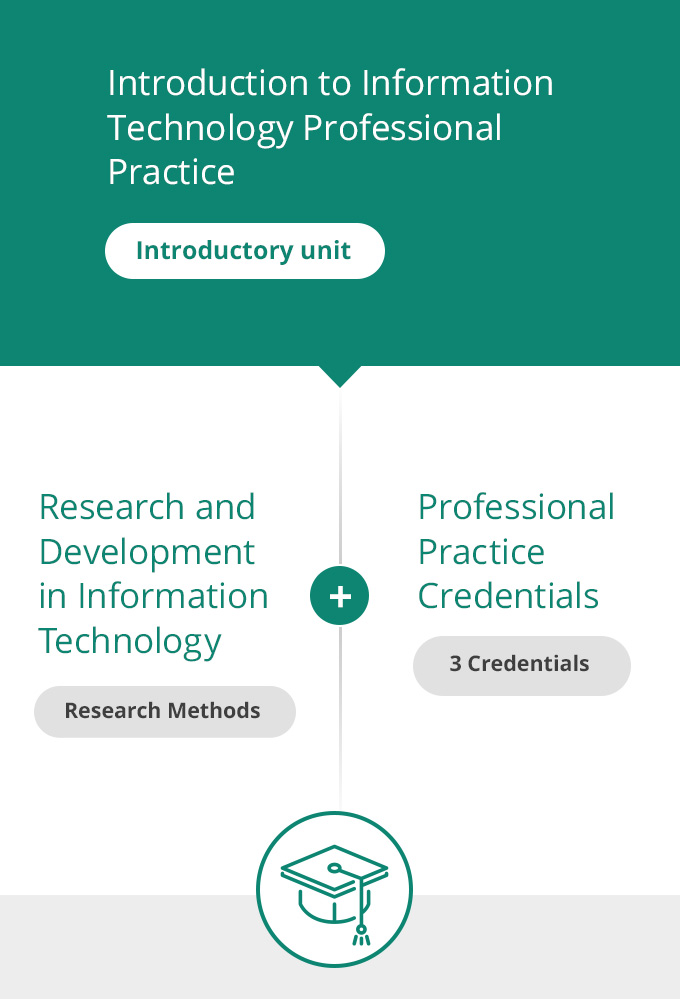 Graduate Certificate of Information Technology Leadership | Deakin